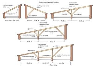 стропилы односкатной крыши