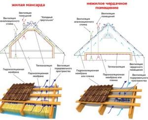 гидроизоляция и теплоизоляция